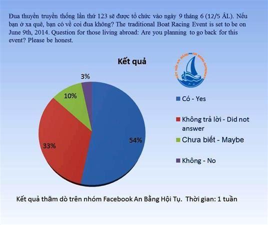 Bạn Có Về Việt Nam Xem Đua Thuyền An Bằng Không? Poll Results