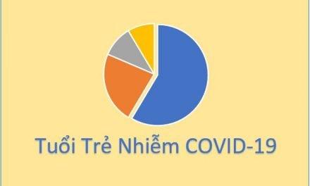 Nhìn sâu về tầm ảnh hưởng COVID-19 đối với thế hệ trẻ